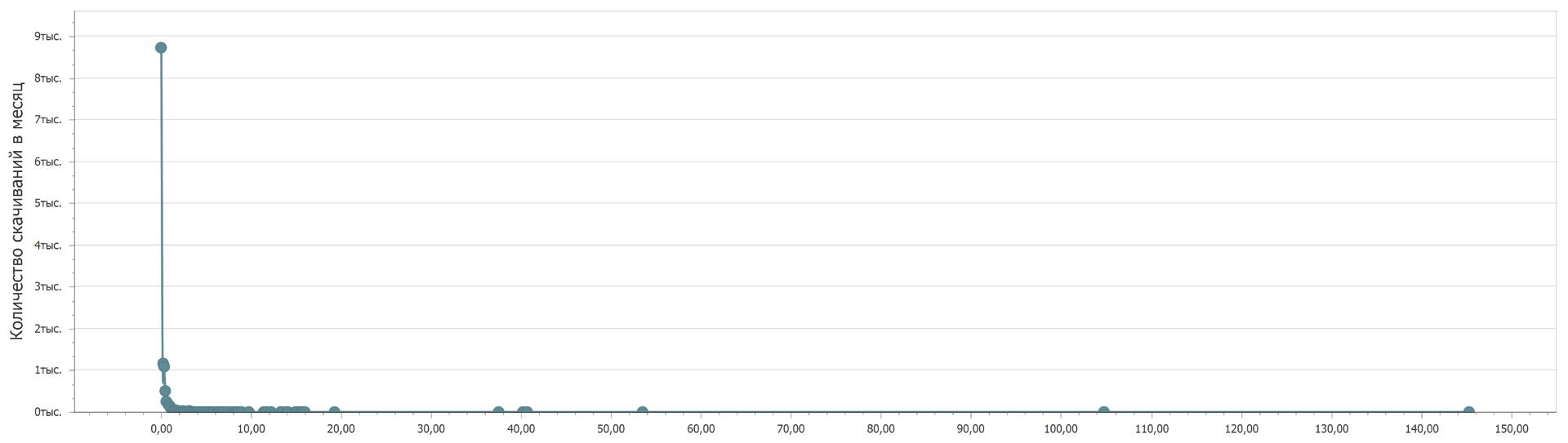 Number of downloads of open data sets from data.gov.ru portal