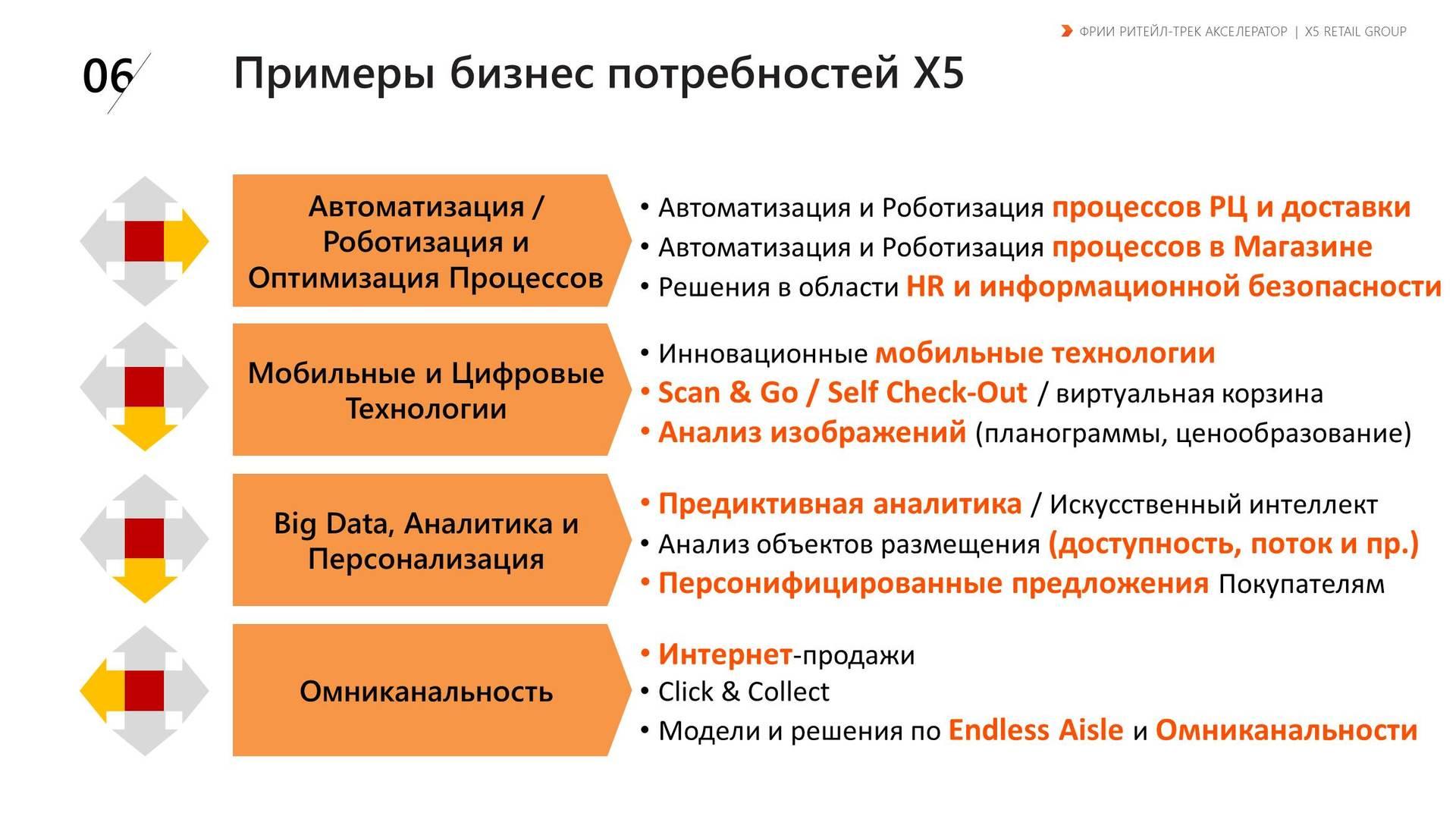 схема бизнес-процессов компании х5 retail group