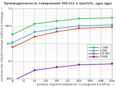 Диаграмма результатов теста OpenSSL Speed дляалгоритма хэширования SHA-512 воднопоточном режиме