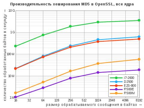 Диаграмма результатов теста OpenSSL Speed дляалгоритма хэширования MD5 вмногопоточном режиме