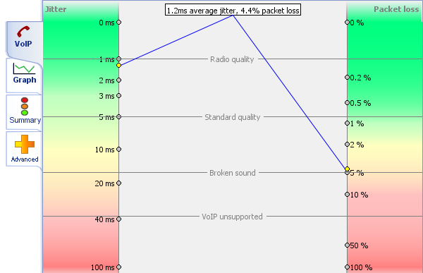 We test quality of passing of VoIP across the general canals (Windows)