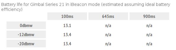 Indoor-навигация: Большой обзор iBeacon Hardware / Блог