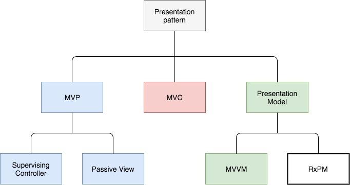 Реактивные приложения с паттерном RxPM. Прощайте MVP и MVVM