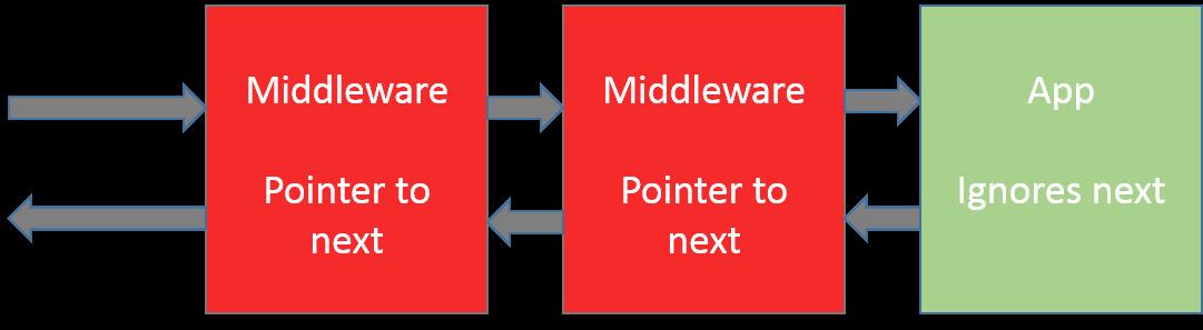 Использование единого IoC Container'a в рамках HTTP-запроса между Web API  ...