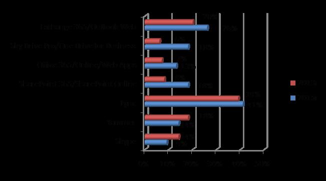 Рейтинг популярности облачных сервисов Microsoft в 2015 году