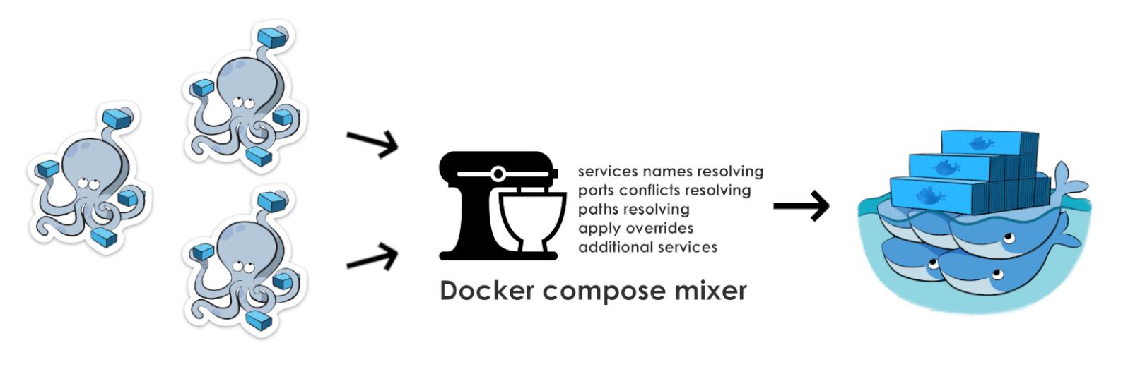 Docker compose и объединение проектов с помощью mixer-a