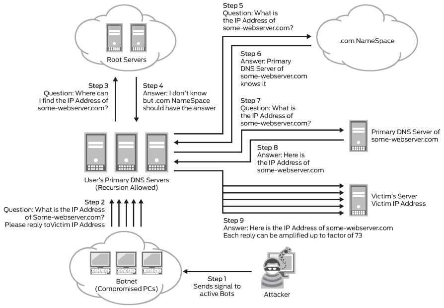 против DDOS-атак на уровне