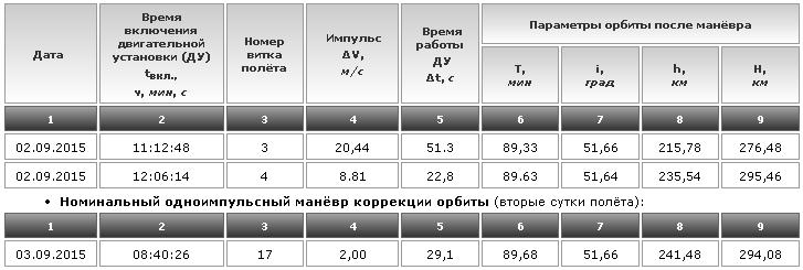 Схема маневров «Союза ТМА-16М»