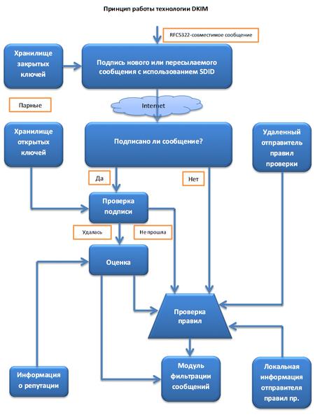 Принцип работы DKIM (взято с Wikipedia)