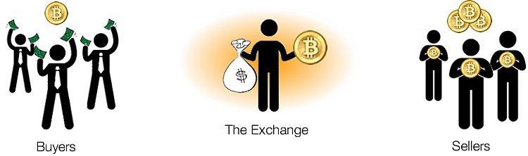 Давайте разбираться с BitCoin биржей