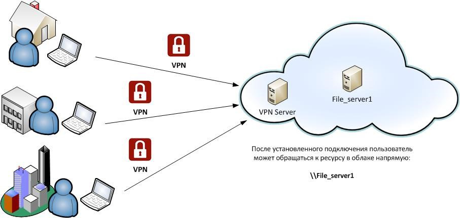 Remote access VPN connection example