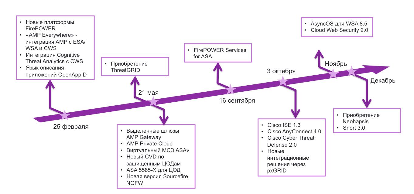 Информационная безопасность Cisco в 2014-м году: краткие итоги