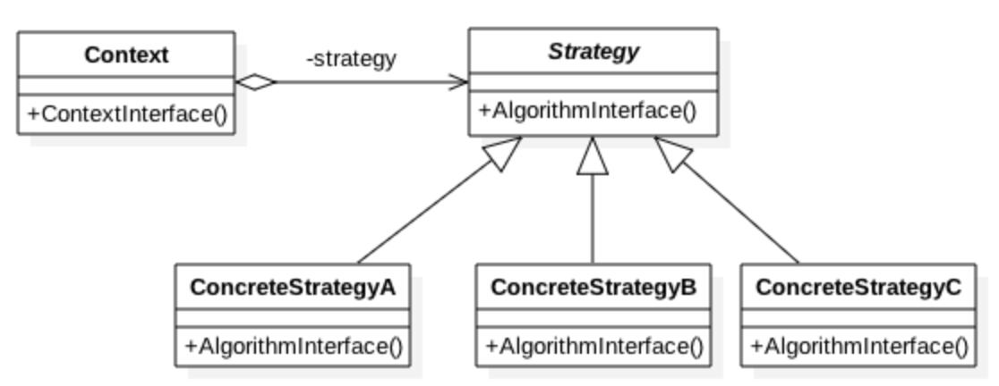 pattern strategy uml schema
