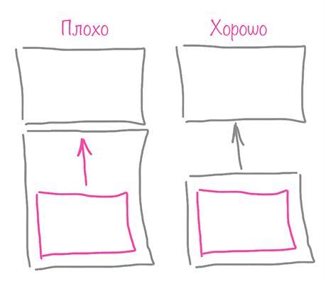 Отступ между соседними блоками за счёт отступов дочерних элементов