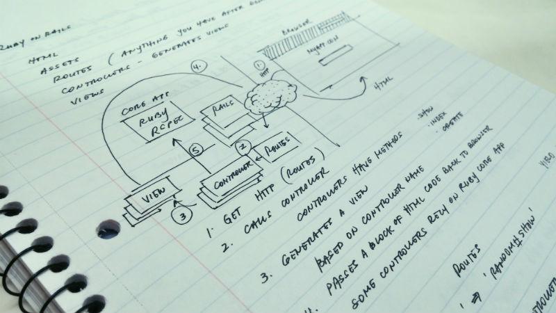 Руководство для начинающих: Масштабирование приложений на Ruby до 1000 rpm