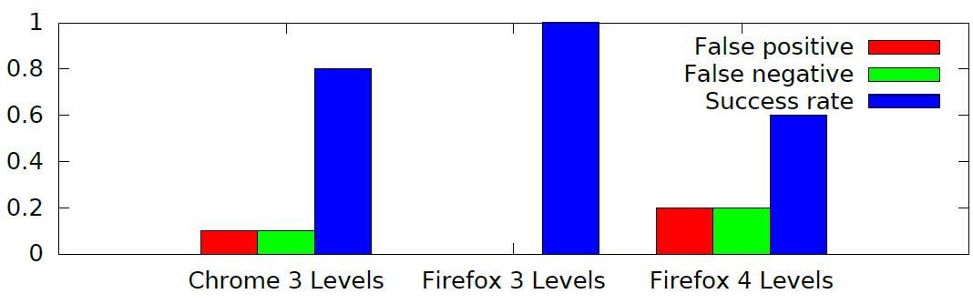 Дерандомизация ASLR на любых современных процессорах средствами JavaScript