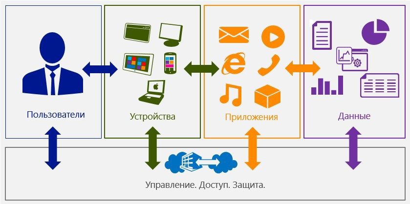 Покорение Android и iOS с помощью Enterprise Mobility Suite