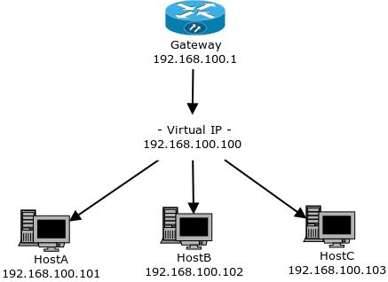 Балансировка нагрузки с Pacemaker и IPaddr (Active/Active cluster)