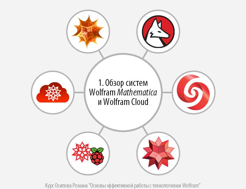 Курс «Основы эффективной работы с технологиями Wolfram». Занятие 1: Обзор систем Wolfram Mathematica и Wolfram Cloud