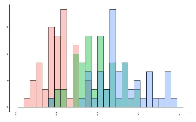 Гистограмма с тремя группами с перекрытием