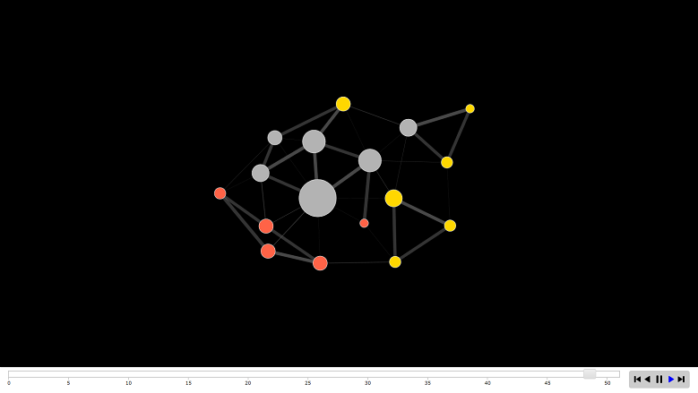 Visualization of static and dynamic networks on R, part 7, the last