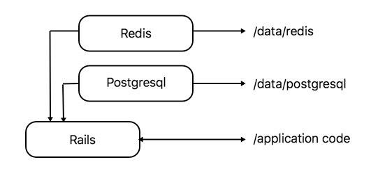 Как тестировать контейнеры RoR с GitLab CI в контейнере
