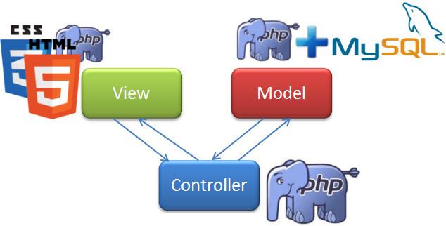 Своё WEB-приложение, с MVC и реестром
