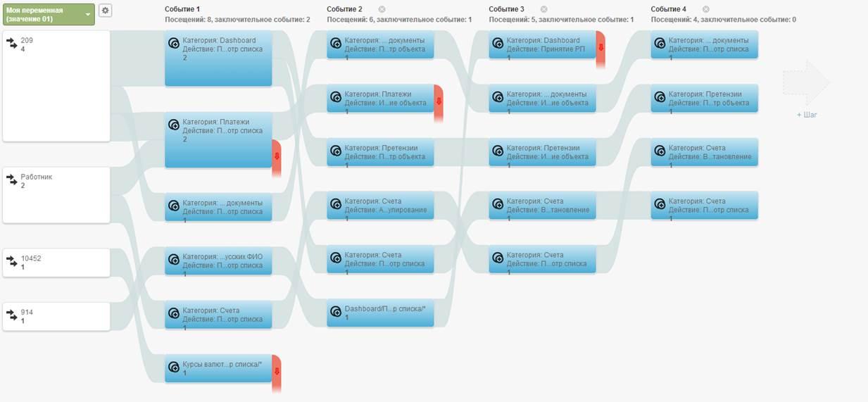 Как настроить Google Analytics для отслеживания поведения пользователей c разбивкой по User ID