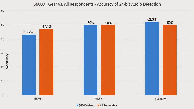 Сравнение 24-битного и 16-битного звука: результаты аудиотеста