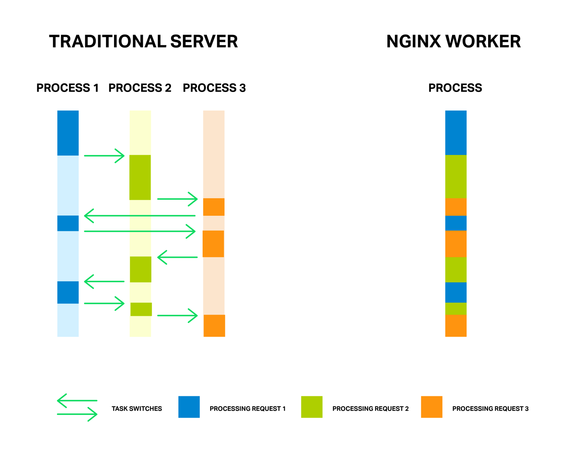 Пулы потоков: ускоряем NGINX в 9 и более раз