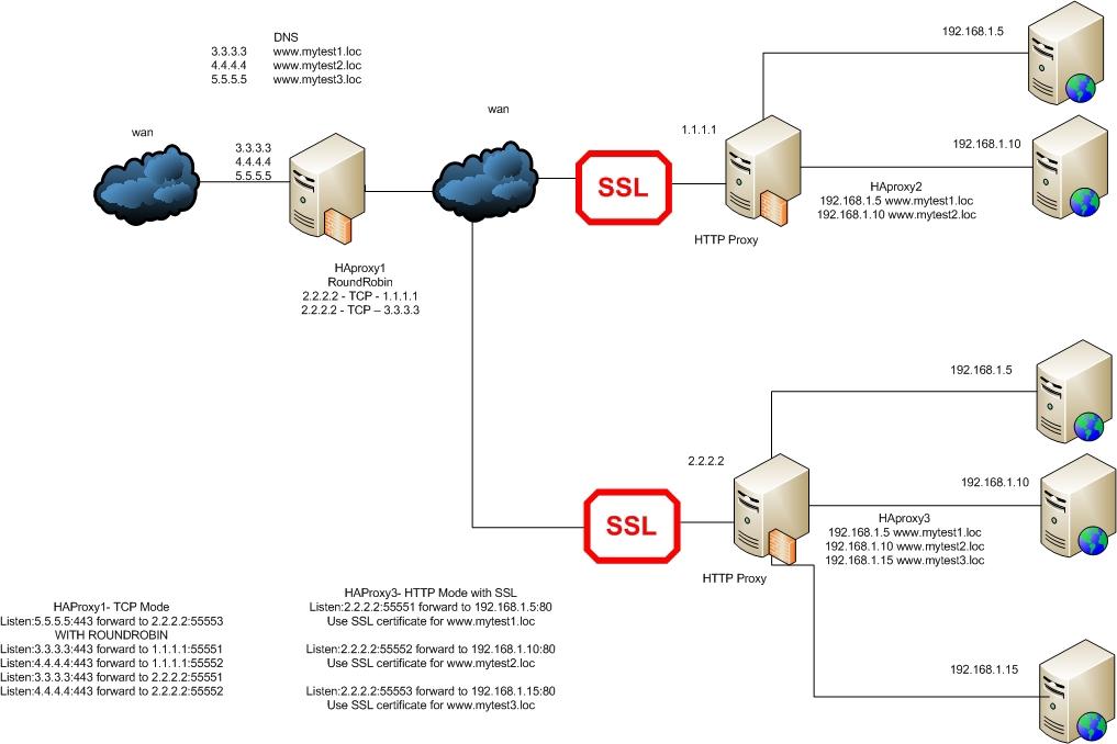 И центральный прокси сервер,