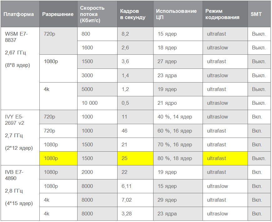 intel xeon таблица производительности