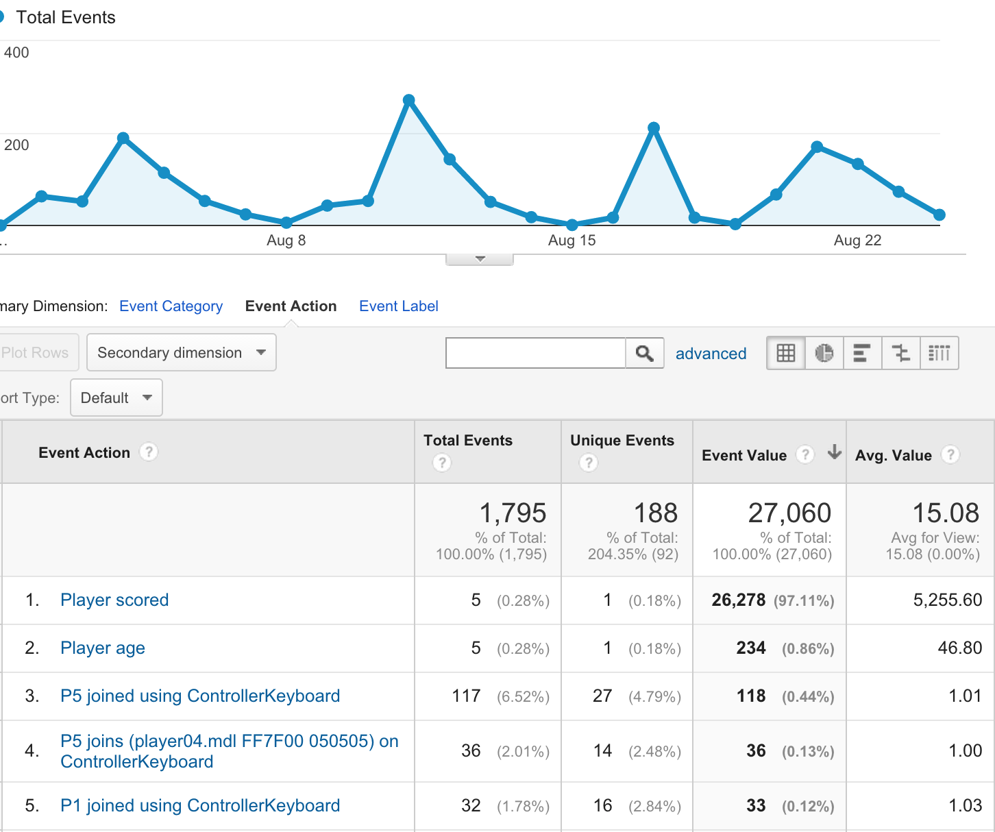 Use of Google Analytics in games