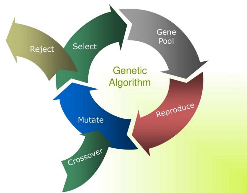 3 технологических тренда алгоритмической торговли