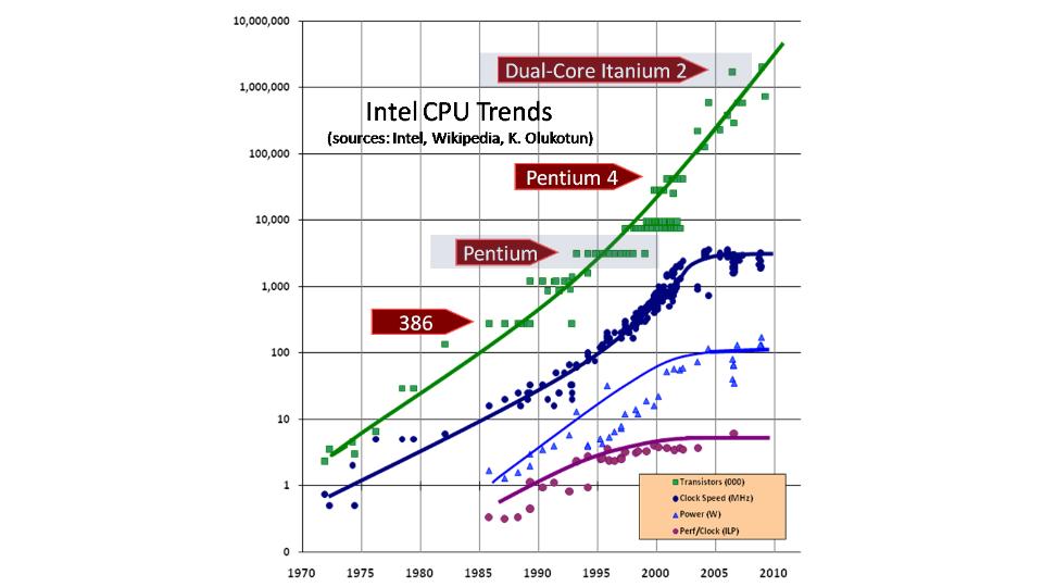 Рост производительности процессоров