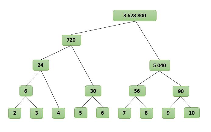Дерево вычисления факториала