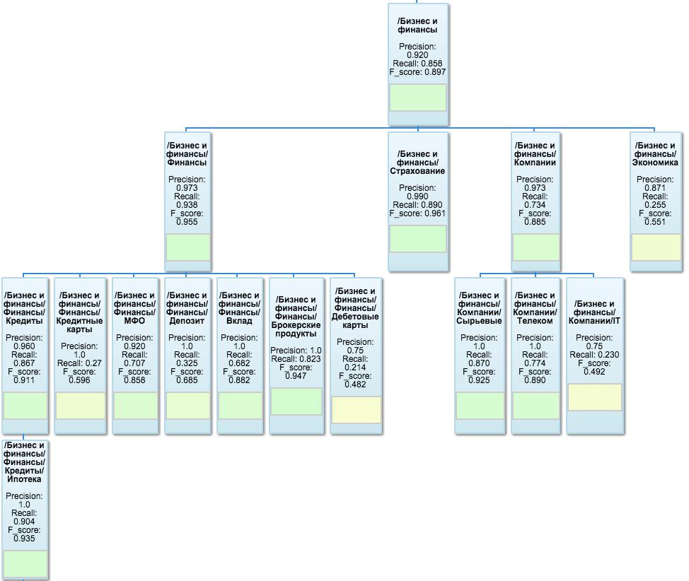 Кусок таксономии, построенной в Google OrgChart (кликабельно)