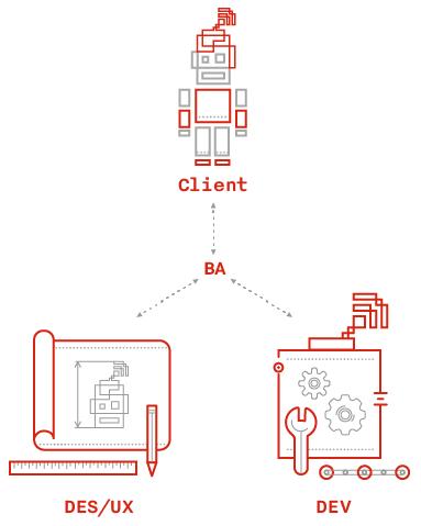 Налаживаем коммуникацию между клиентом и UX: как избежать испорченного теле ...