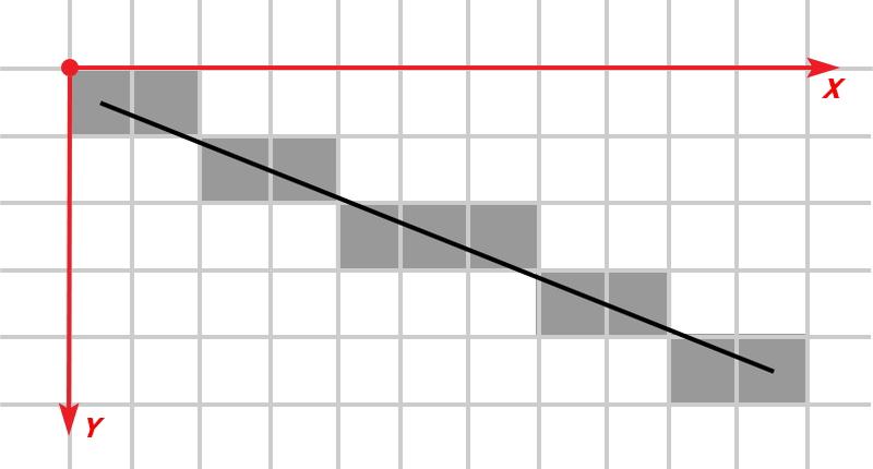 Алгоритм Брезенхема в паяльной печи — теория