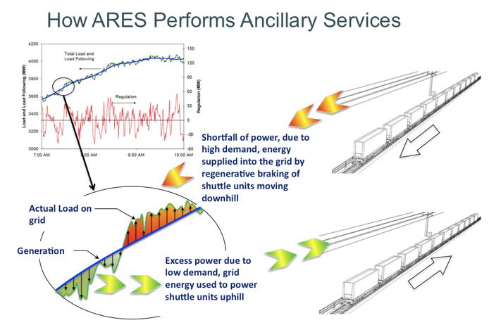 Гравитационные накопители энергии / Geektimes
