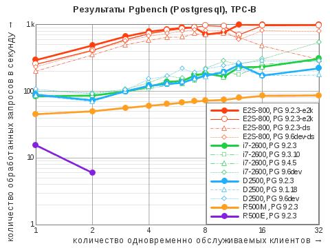 Диаграмма результатов теста Pgbench посценарию TPC-B