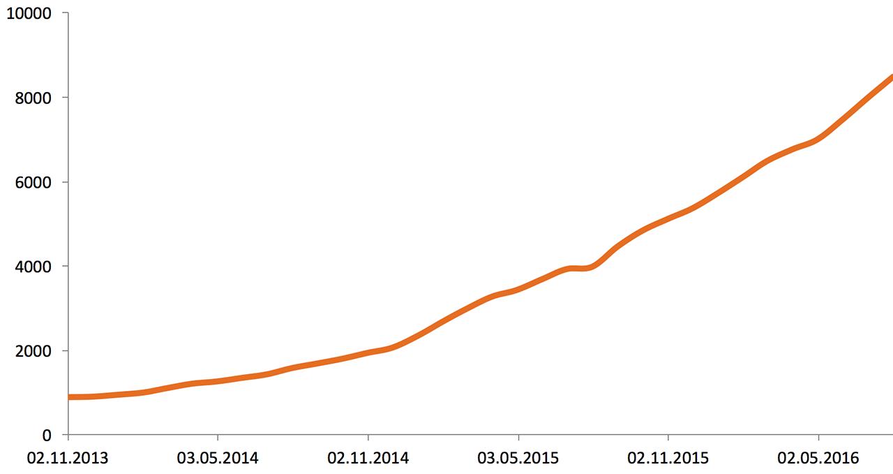 Что случилось, когда мы устали смотреть на графики 5 000 серверов в мониторинге (и когда серверов стало более 10 000)