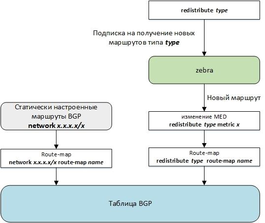 Протокол BGP в Quagga / Хабр