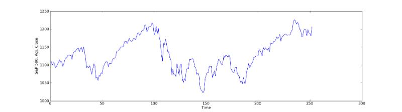 Как на самом деле устроена торговля на бирже: Простой алгоритм
