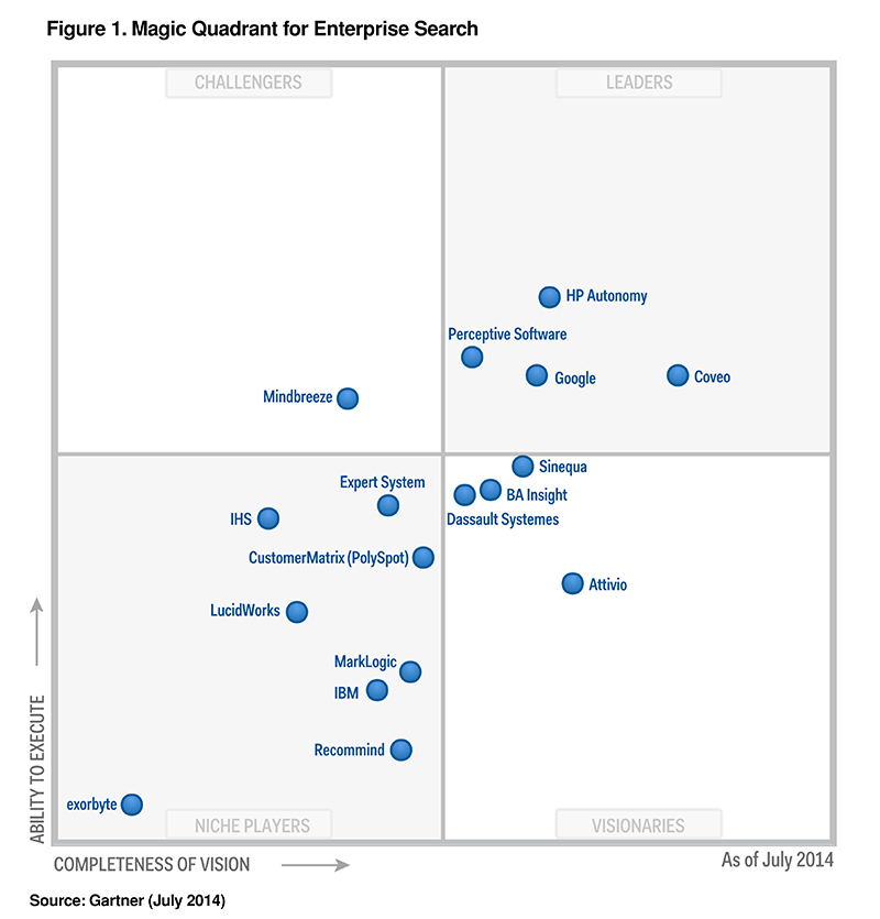 gartner enterprise search