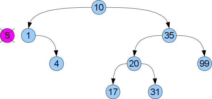 Удаление вершины: случай 1. после