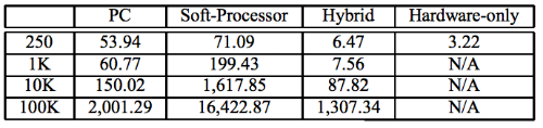 Алгоритмическая торговля: Поиск эффективного метода обработки данных с помощью FPGA