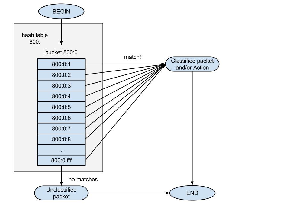 u32 simple flow chart