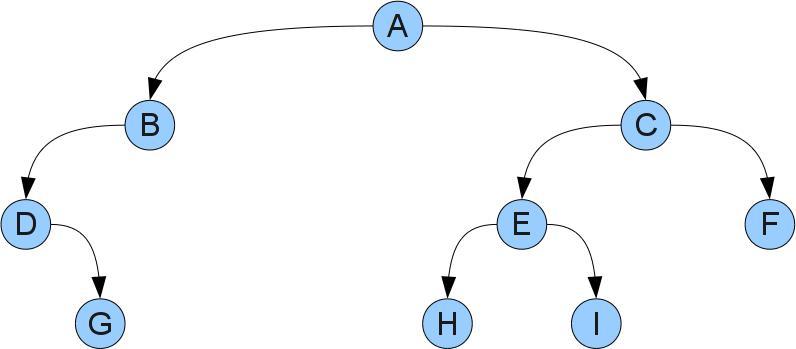 Пример бинарного дерева