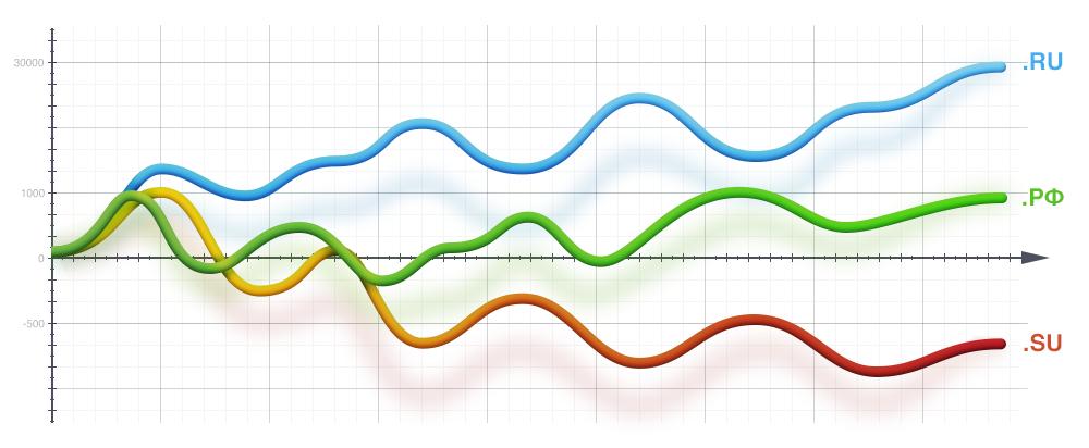 Статистика распределения доменов по AS, IP, NS, MX и прочим параметрам